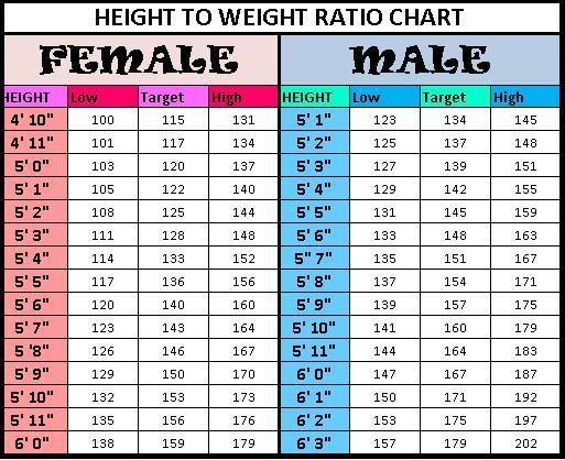 Height to Weight Ratio Chart for Females and Males