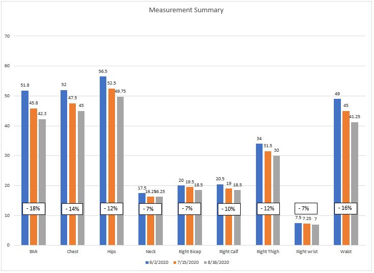 Vertical Bar Chart with data and % reduction of all measurements