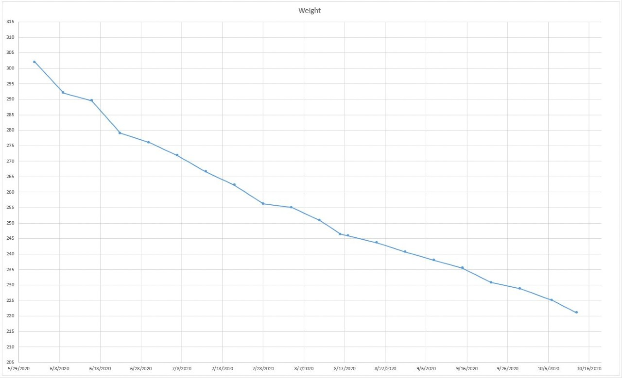 Chart with 21 weight recordings from 6/2/2020 to 10/13/2020