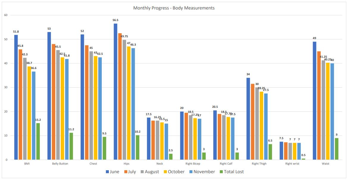 Chart with Tracked measurements June through November